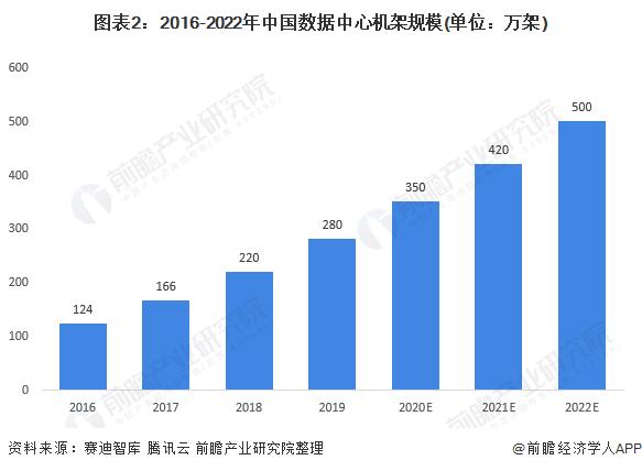 图表2:2016-2022年中国数据中心机架规模(单位:万架)