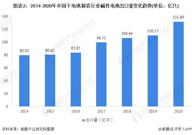 图表2:2014-2020年中国干电池制造行业碱性电池出口量变化趋势(单位:亿只)