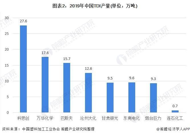 图表2:2019年中国TDI产量(单位:万吨)