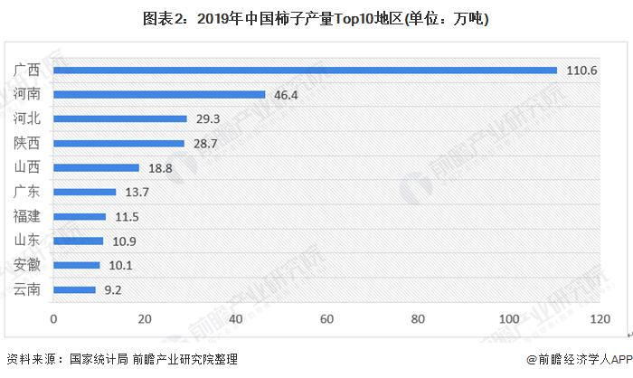 图表2:2019年中国柿子产量Top10地区(单位:万吨)