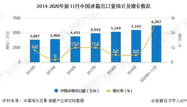 2014-2020年前11月中国冰箱出口量统计及增长情况