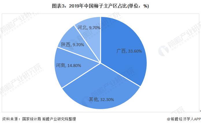 图表3:2019年中国柿子主产区占比(单位:%)