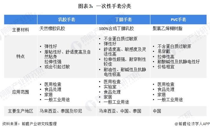 图表3:一次性手套分类