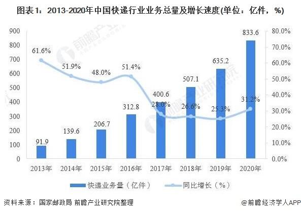 图表1:2013-2020年中国快递行业业务总量及增长速度(单位:亿件,%)
