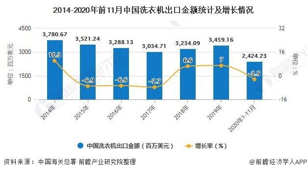 2014-2020年前11月中国洗衣机出口金额统计及增长情况