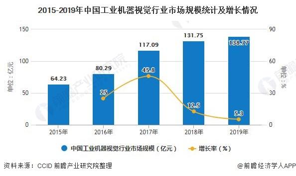 2015-2019年中国工业机器视觉行业市场规模统计及增长情况