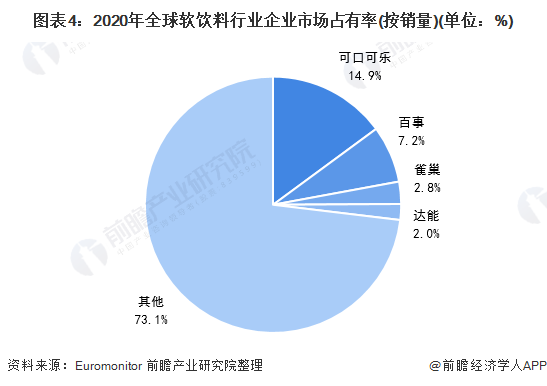 图表4:2020年全球软饮料行业企业市场占有率(按销量)(单位:%)