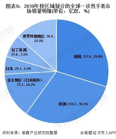 图表9:2019年按区域划分的全球一次性手套市场销量明细(单位:亿双,%)