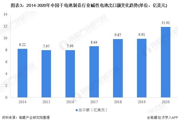 图表3:2014-2020年中国干电池制造行业碱性电池出口额变化趋势(单位:亿美元)