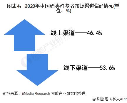 图表4:2020年中国酒类消费者市场渠道偏好情况(单位:%)