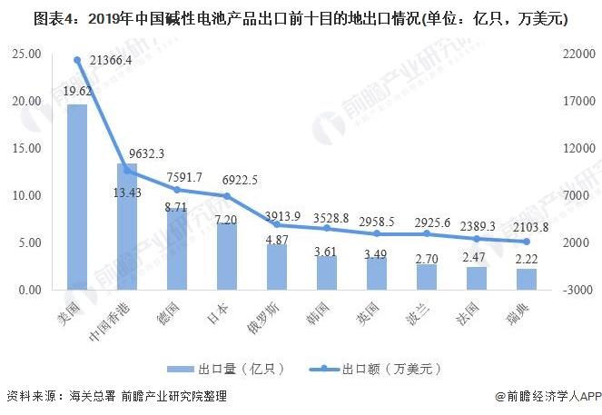 图表4:2019年中国碱性电池产品出口前十目的地出口情况(单位:亿只,万美元)