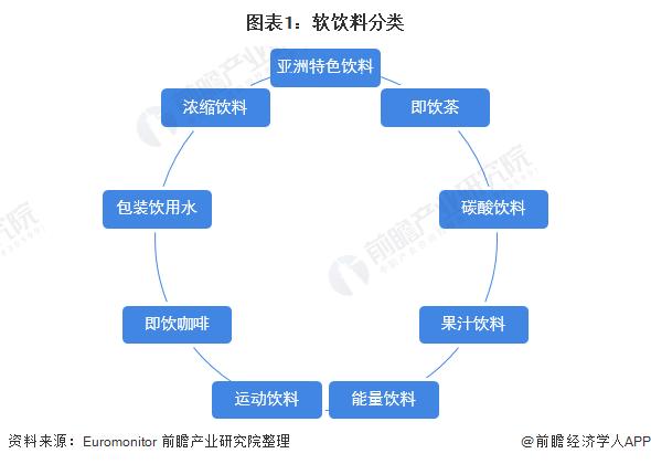 图表1:软饮料分类
