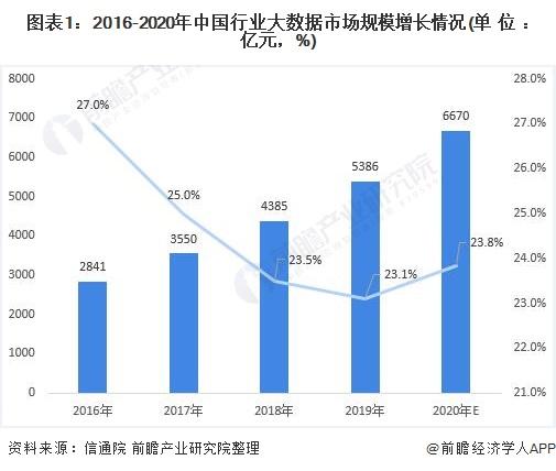 图表1:2016-2020年中国行业大数据市场规模增长情况(单位:亿元,%)