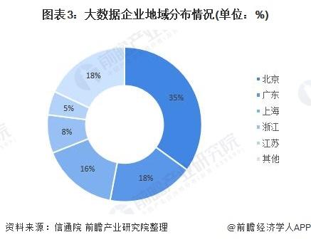 图表3:大数据企业地域分布情况(单位:%)