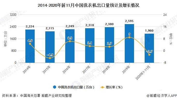 2014-2020年前11月中国洗衣机出口量统计及增长情况