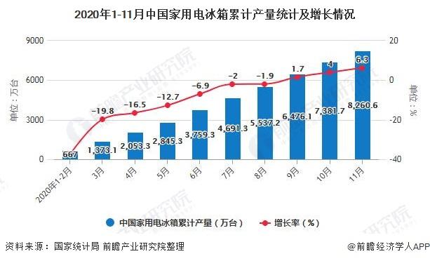 2020年1-11月中国家用电冰箱累计产量统计及增长情况