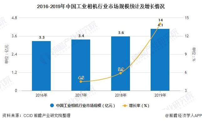 2016-2019年中国工业相机行业市场规模统计及增长情况