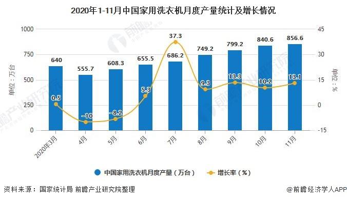 2020年1-11月中国家用洗衣机月度产量统计及增长情况