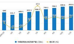 2020年1-11月中国洗衣机行业市场分析:累计产量突破7000万台