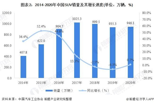 图表2:2014-2020年中国SUV销量及其增长速度(单位:万辆,%)