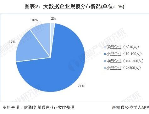 图表2:大数据企业规模分布情况(单位:%)