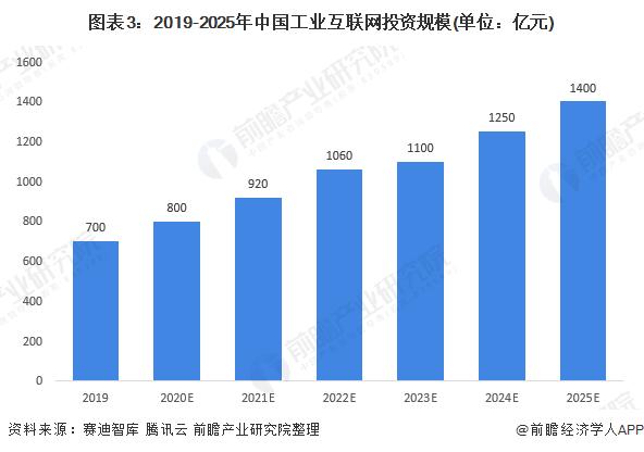 图表3:2019-2025年中国工业互联网投资规模(单位:亿元)