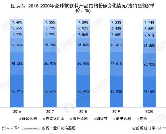 图表3:2016-2020年全球软饮料产品结构份额变化情况(按销售额)(单位:%)