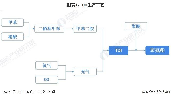 图表1:TDI生产工艺