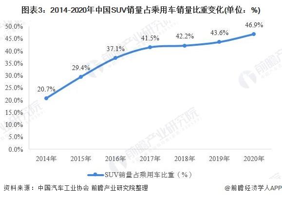 图表3:2014-2020年中国SUV销量占乘用车销量比重变化(单位:%)