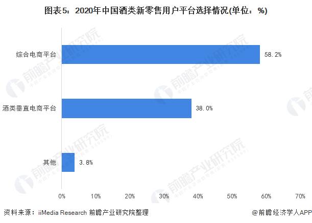 图表5:2020年中国酒类新零售用户平台选择情况(单位:%)