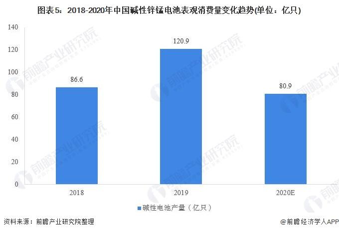 图表5:2018-2020年中国碱性锌锰电池表观消费量变化趋势(单位:亿只)