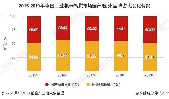 2015-2019年中国工业机器视觉市场国产/国外品牌占比变化情况