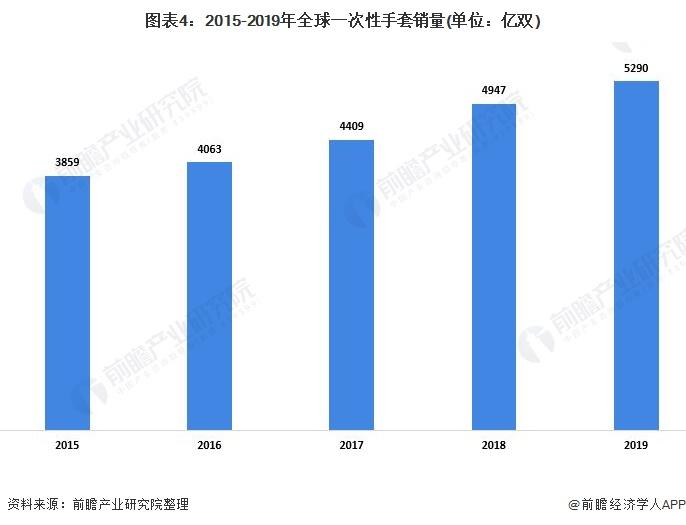 图表4:2015-2019年全球一次性手套销量(单位:亿双)