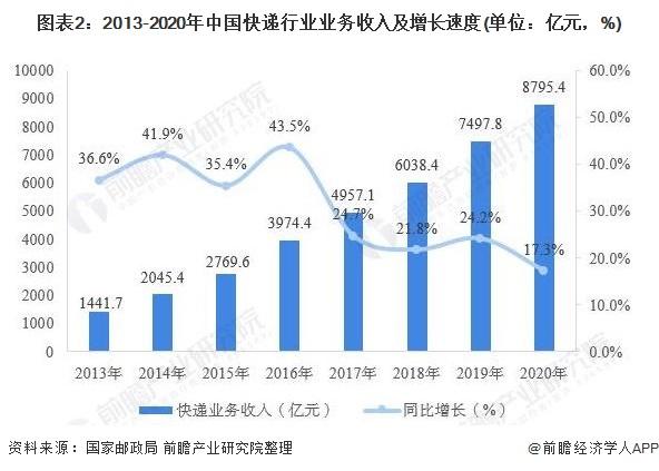 图表2:2013-2020年中国快递行业业务收入及增长速度(单位:亿元,%)
