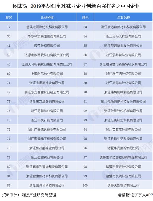 图表5:2019年胡润全球袜业企业创新百强排名之中国企业