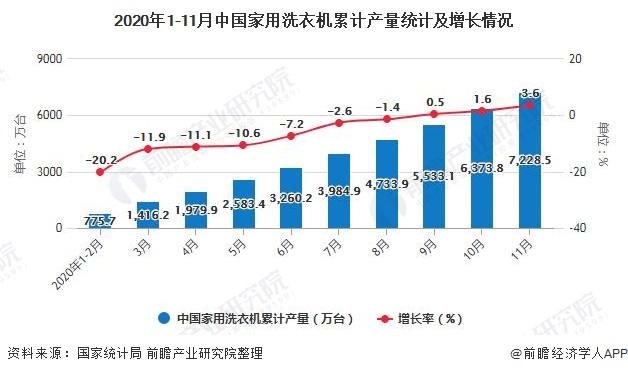 2020年1-11月中国家用洗衣机累计产量统计及增长情况