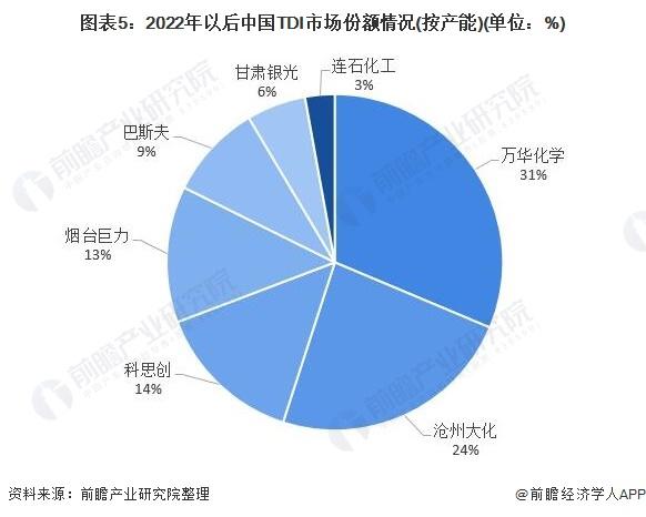 图表5:2022年以后中国TDI市场份额情况(按产能)(单位:%)
