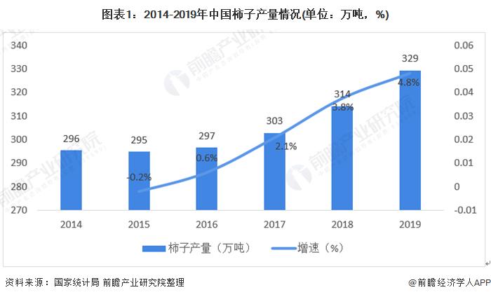 图表1:2014-2019年中国柿子产量情况(单位:万吨,%)
