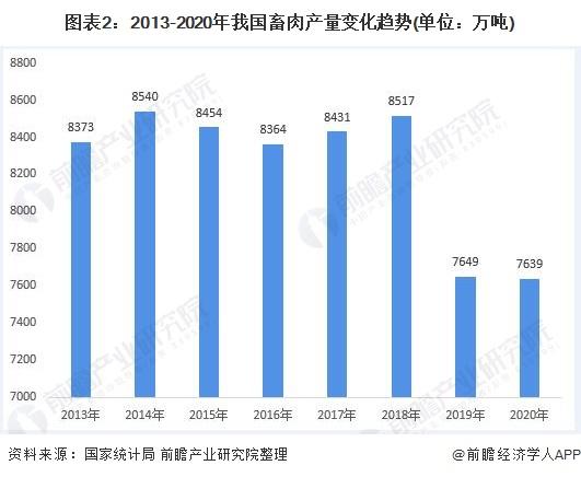 图表2:2013-2020年我国畜肉产量变化趋势(单位:万吨)