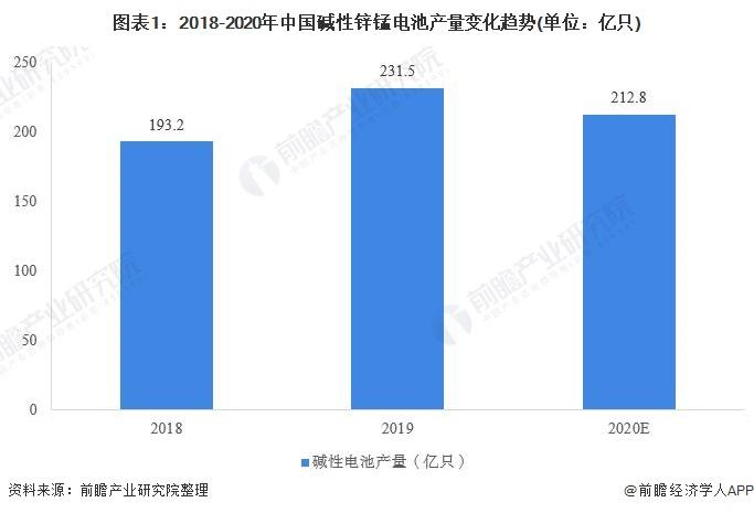 图表1:2018-2020年中国碱性锌锰电池产量变化趋势(单位:亿只)