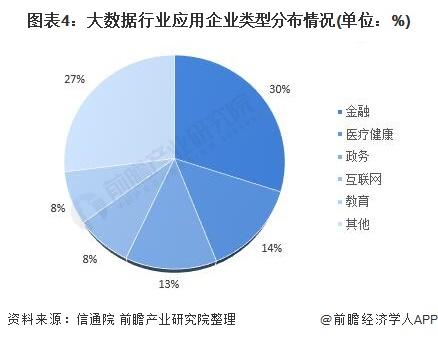 图表4:大数据行业应用企业类型分布情况(单位:%)