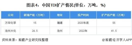 图表4:中国TDI扩产情况(单位:万吨,%)