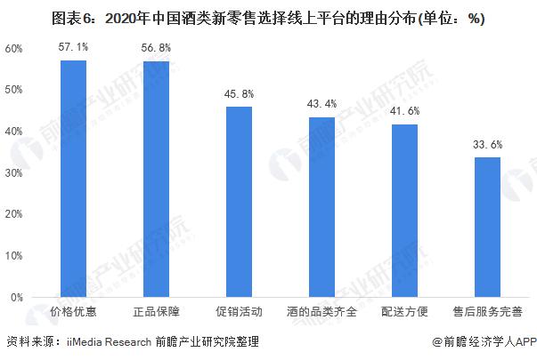 图表6:2020年中国酒类新零售选择线上平台的理由分布(单位:%)