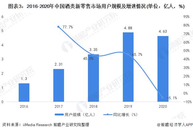 图表3:2016-2020年中国酒类新零售市场用户规模及增速情况(单位:亿人,%)