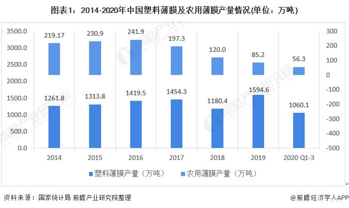 图表1:2014-2020年中国塑料薄膜及农用薄膜产量情况(单位:万吨)