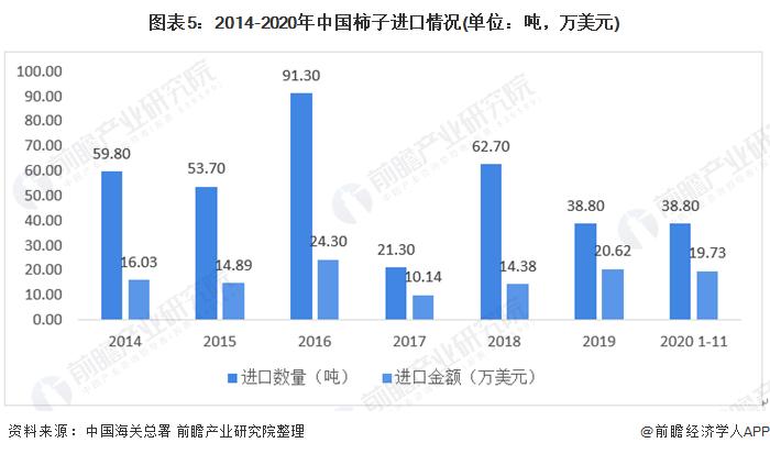 图表5:2014-2020年中国柿子进口情况(单位:吨,万美元)