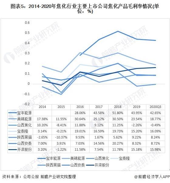 图表5:2014-2020年焦化行业主要上市公司焦化产品毛利率情况(单位:%)