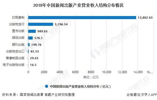 2019年中国新闻出版产业营业收入结构分布情况