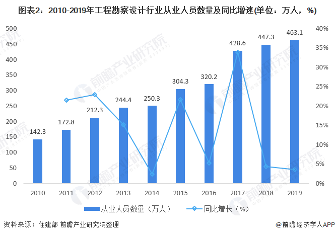 图表2:2010-2019年工程勘察设计行业从业人员数量及同比增速(单位:万人,%)