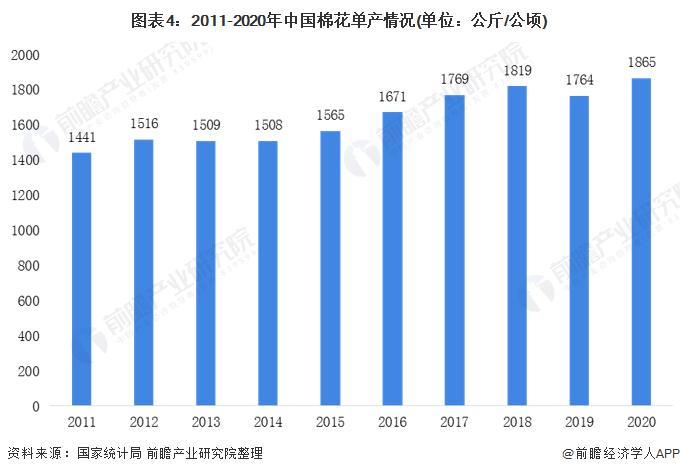 图表4:2011-2020年中国棉花单产情况(单位:公斤/公顷)